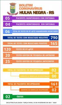 Boletim do dia 23 de fevereiro regista apenas dois casos em recuperação